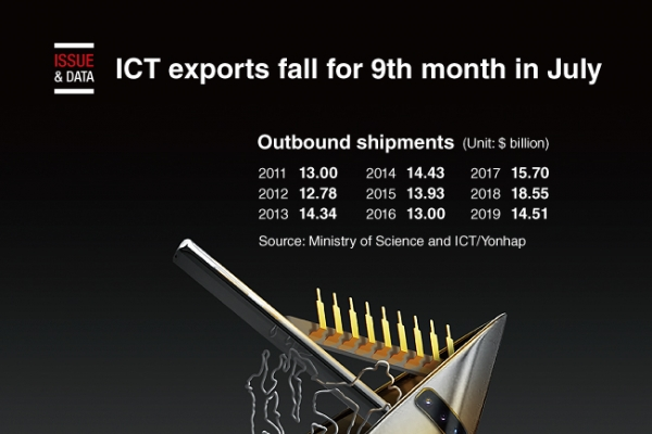 [Graphic News] ICT exports fall for 9th month in July