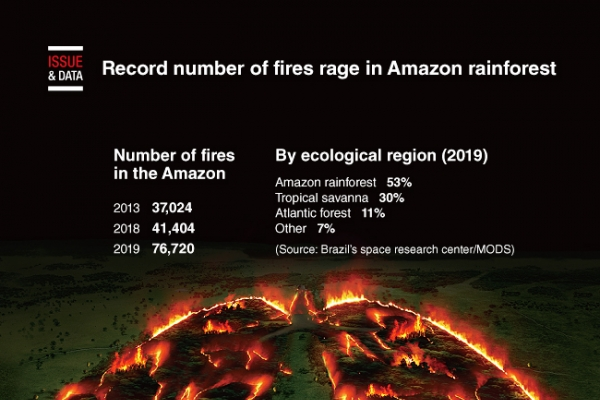 [Graphic News] Record number of fires rage in Amazon rainforest