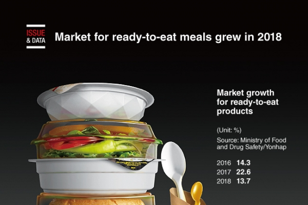 [Graphic News] Market for ready-to-eat meals grew in 2018