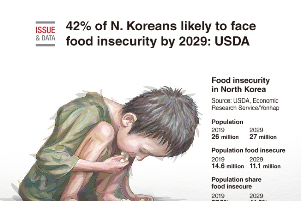 [Graphic News] 42% of N. Koreans likely to face food insecurity by 2029: USDA