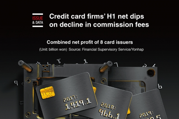[Graphic News] Credit card firms' H1 net dips on decline in commission fees