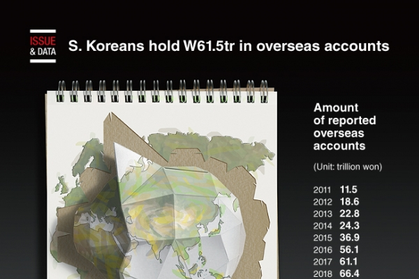[Graphic News] S. Koreans hold W61.5tr in overseas accounts