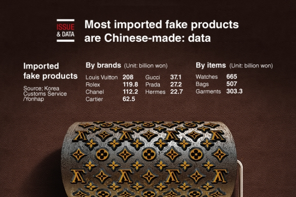 [Graphic News] Most imported fake products are Chinese-made: data