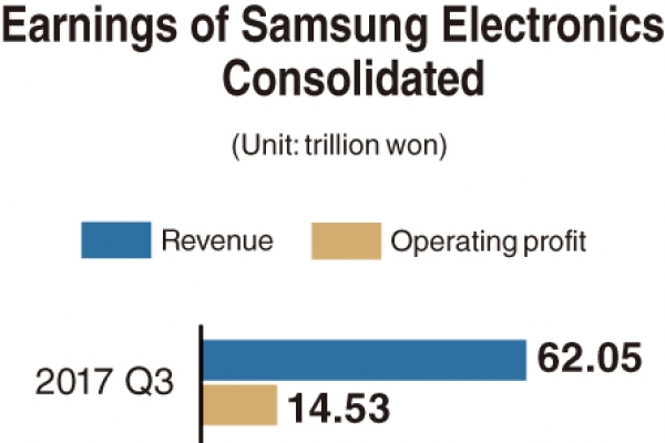 [Monitor] Rosy prospects for Samsung Electronics' Q3 earnings