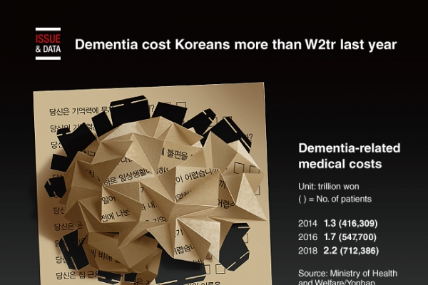 [Graphic News] Dementia cost Koreans more than W2tr last year