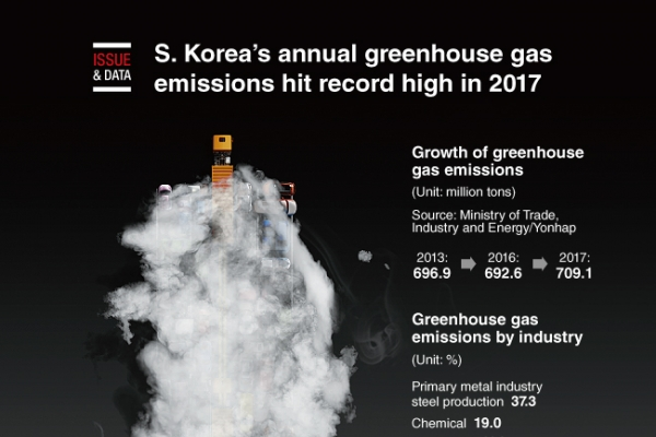 [Graphic News] S. Korea;s annual greenhouse gas emissions hit record high in 2017