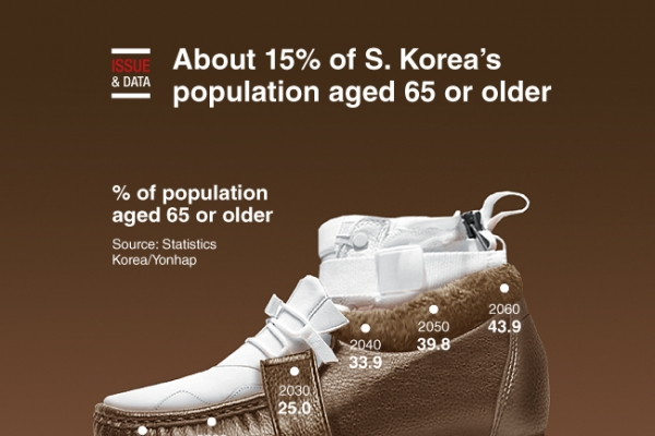 [Graphic News] About 15% of S. Korea's population aged 65 or older