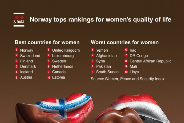 [Graphic News] Norway tops rankings for women's quality of life