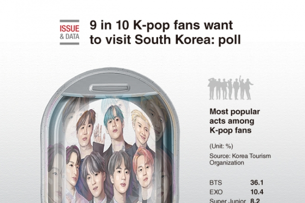 [Graphic News] 9 in 10 K-pop fans want to visit South Korea: poll