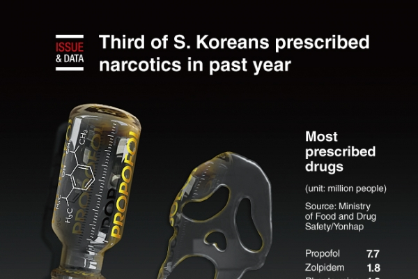 [Graphic News] Third of S. Koreans prescribed narcotics in past year: data