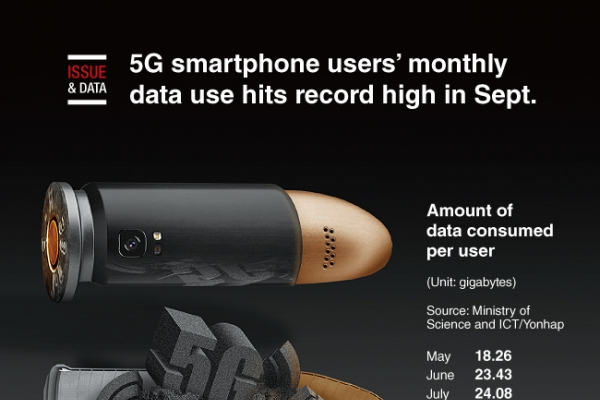 [Graphic News] 5G smartphone users' monthly data use hits record high in Sept.