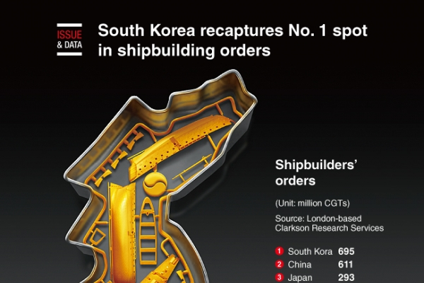 [Graphic News] S. Korea recaptures No. 1 spot in shipbuilding orders