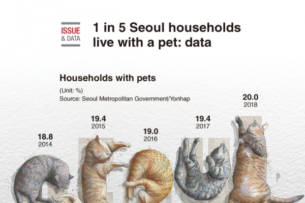 [Graphic News] 1 in 5 Seoul households live with a pet: data