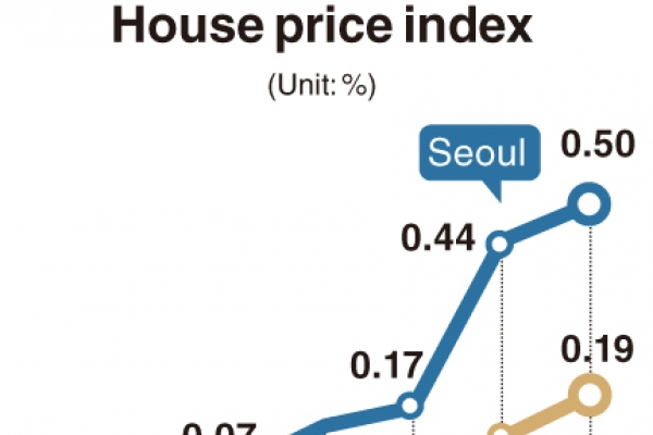 [Monitor] House prices soar despite tough regulations
