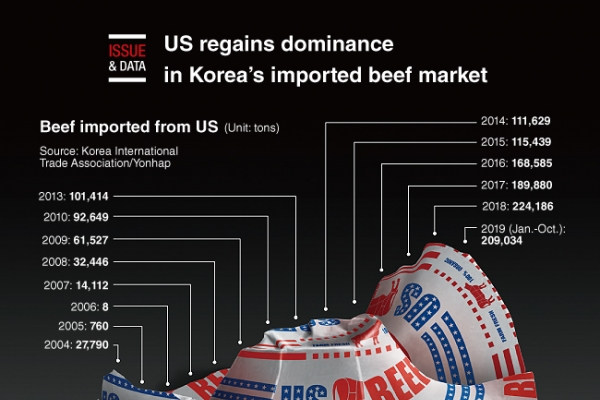 [Graphic News] US regains dominance in Korea's imported beef market