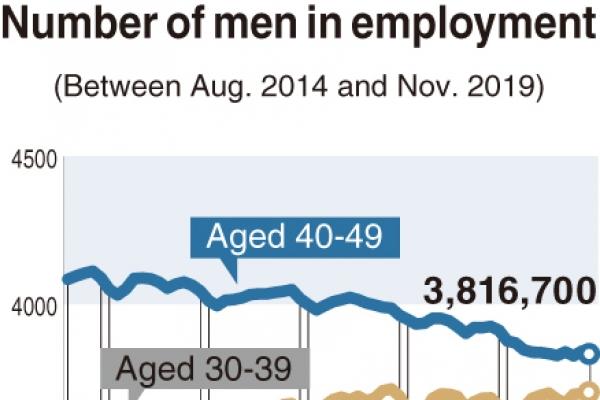 [Monitor] Less men employed