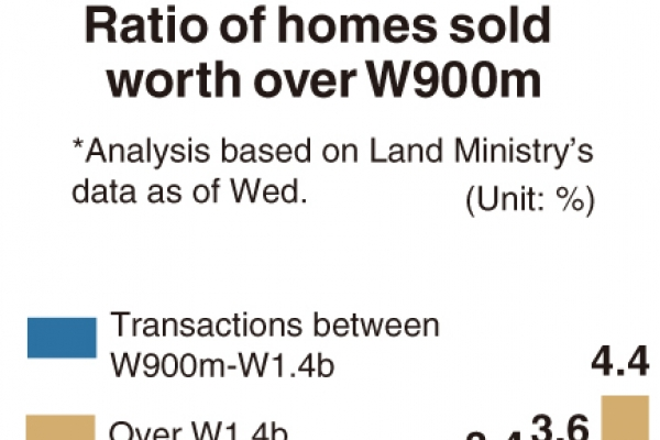 [Monitor] Home transactions rise over W900m