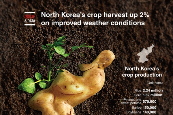 [Graphic News] North Korea's crop harvest up 2% on improved weather conditions