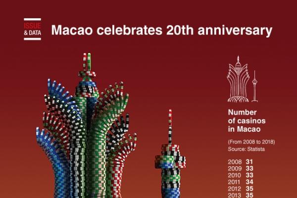 [Graphic News] Macao celebrates 20th anniversary