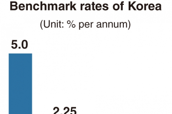 [News Focus] Korea clings to record-low rate despite unfavorable indices