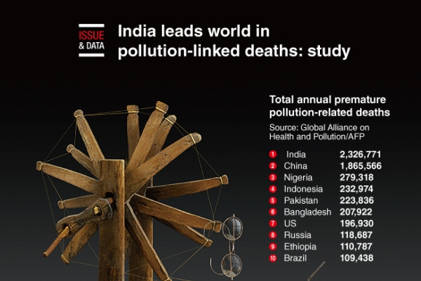 [Graphic News] India leads world in pollution-linked deaths: study
