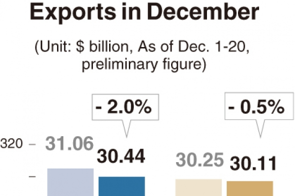 [Monitor] Exports in Dec. inch down