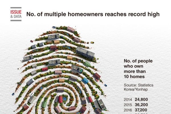 [Graphic News] Number of multiple homeowners reaches record high in 2018