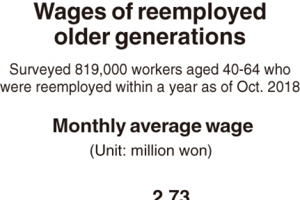 [Monitor] Rehired mid-aged workers earn less than W2m