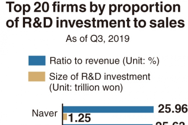 [Monitor] Companies increase R&D investments by W4tr