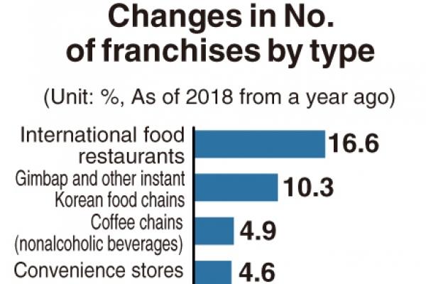 [Monitor] Fried chicken joints earn least amongst franchises