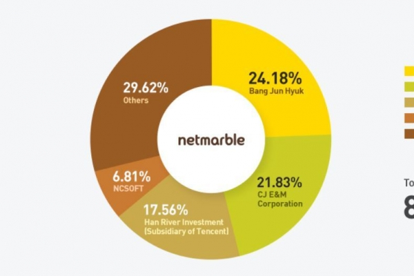 Netmarble chases risky smart home sector with Woongjin Coway purchase