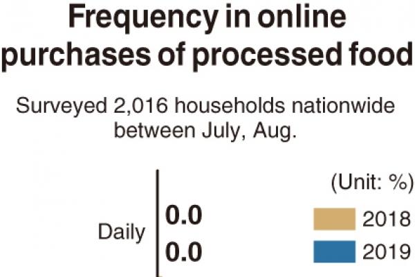 [Monitor] More people buy food online: survey