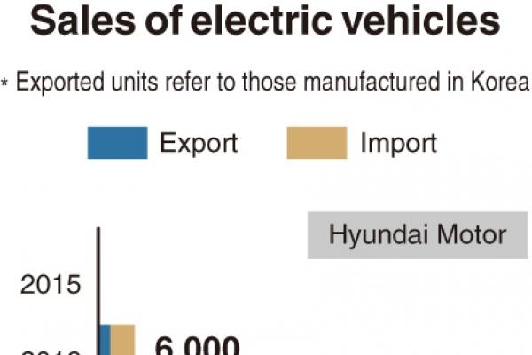 [Monitor] EV sales by Hyundai, Kia more than double