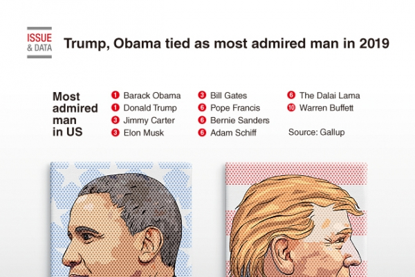 [Graphic News] Trump, Obama tied as most admired man in 2019