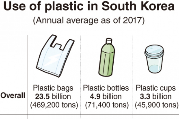 [Monitor] South Koreans use 3.3b plastic cups per year