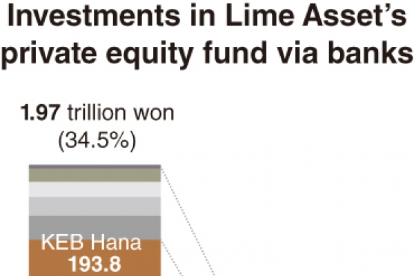 Lime Asset's fund fiasco weighs on local banks