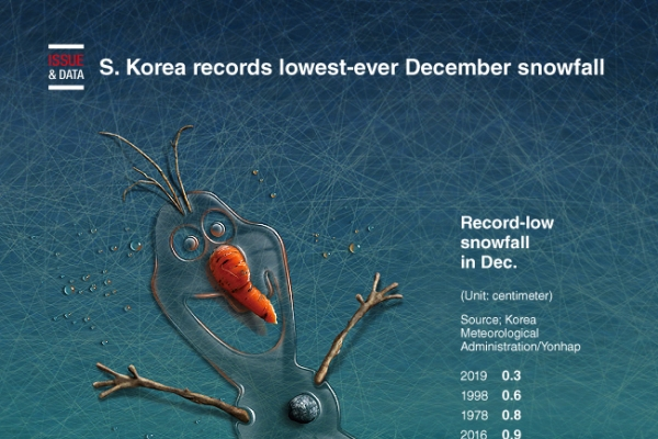 [Graphic News] S. Korea records lowest-ever December snowfall
