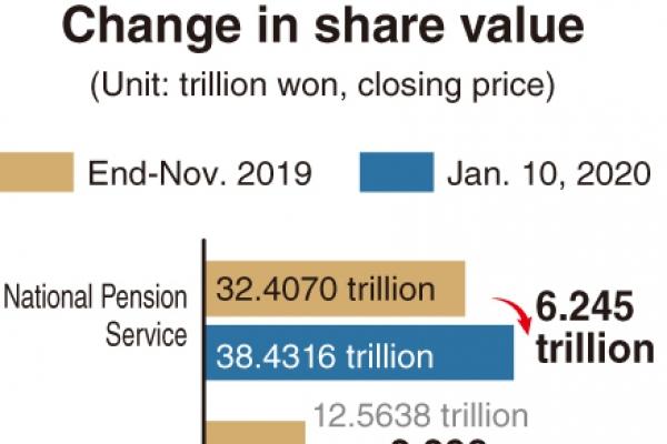 [Monitor] Asset values of Samsung Electronics' shareholders soar