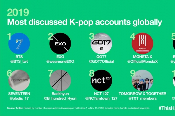 K-pop generates over 6 billion tweets in 2019