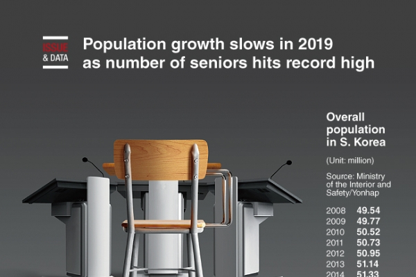 [Graphic News] Population growth slows in 2019 as number of seniors hits record high