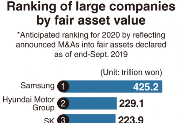 [Monitor] Asset ranks of conglomerates change in decade