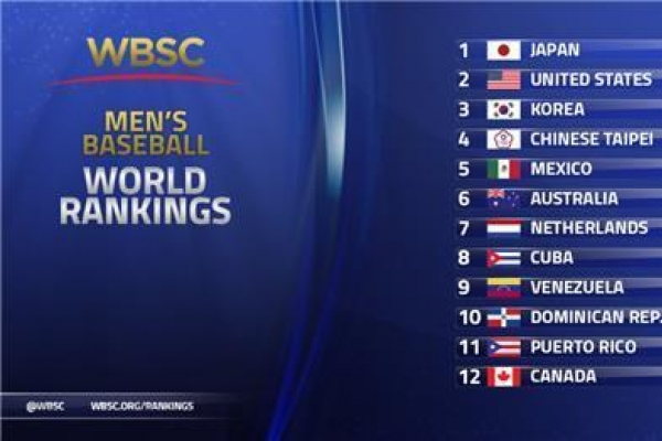 S. Korea remains at No. 3 in baseball world rankings
