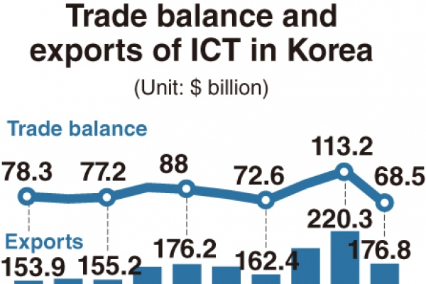 [Monitor] ICT exports falls 20% on-year in 2019