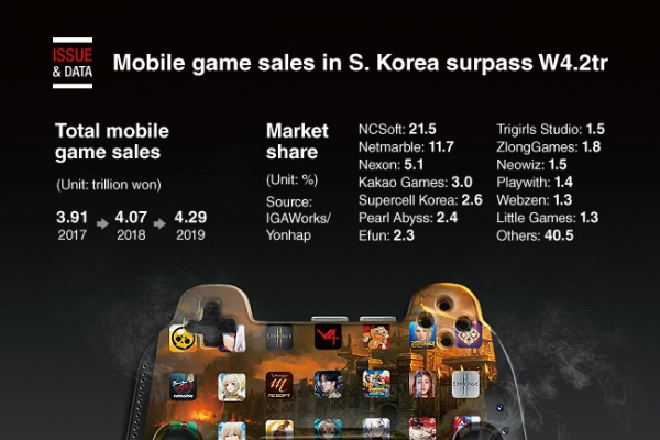 [Graphic News] Mobile game sales in S. Korea surpass W4.2tr in 2019