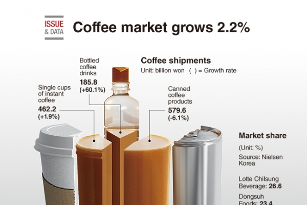 [Graphic News] Coffee market grows 2.2%
