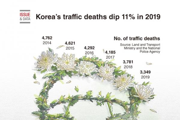 [Graphic News] Korea's traffic deaths dip 11% in 2019