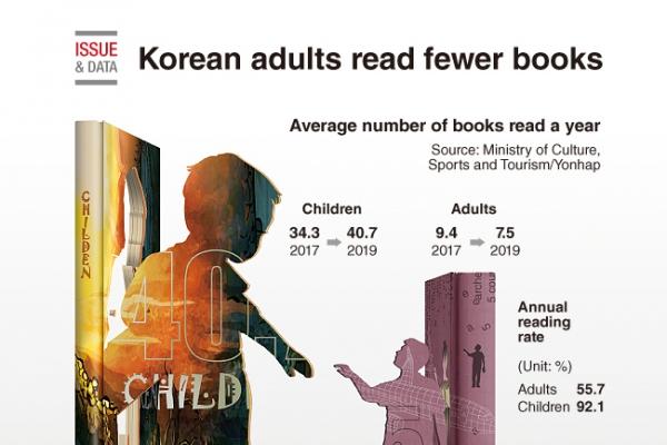 [Graphic News] Korean adults read fewer books