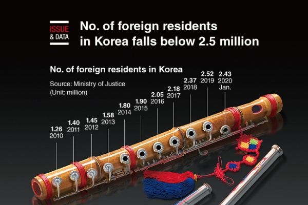 [Graphic News] No. of foreign residents in Korea falls below 2.5 million
