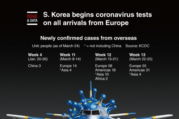 [Graphic News] S. Korea begins coronavirus tests on all arrivals from Europe