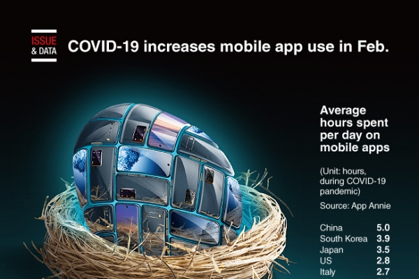 [Graphic News] COVID-19 increases mobile app use in Feb.